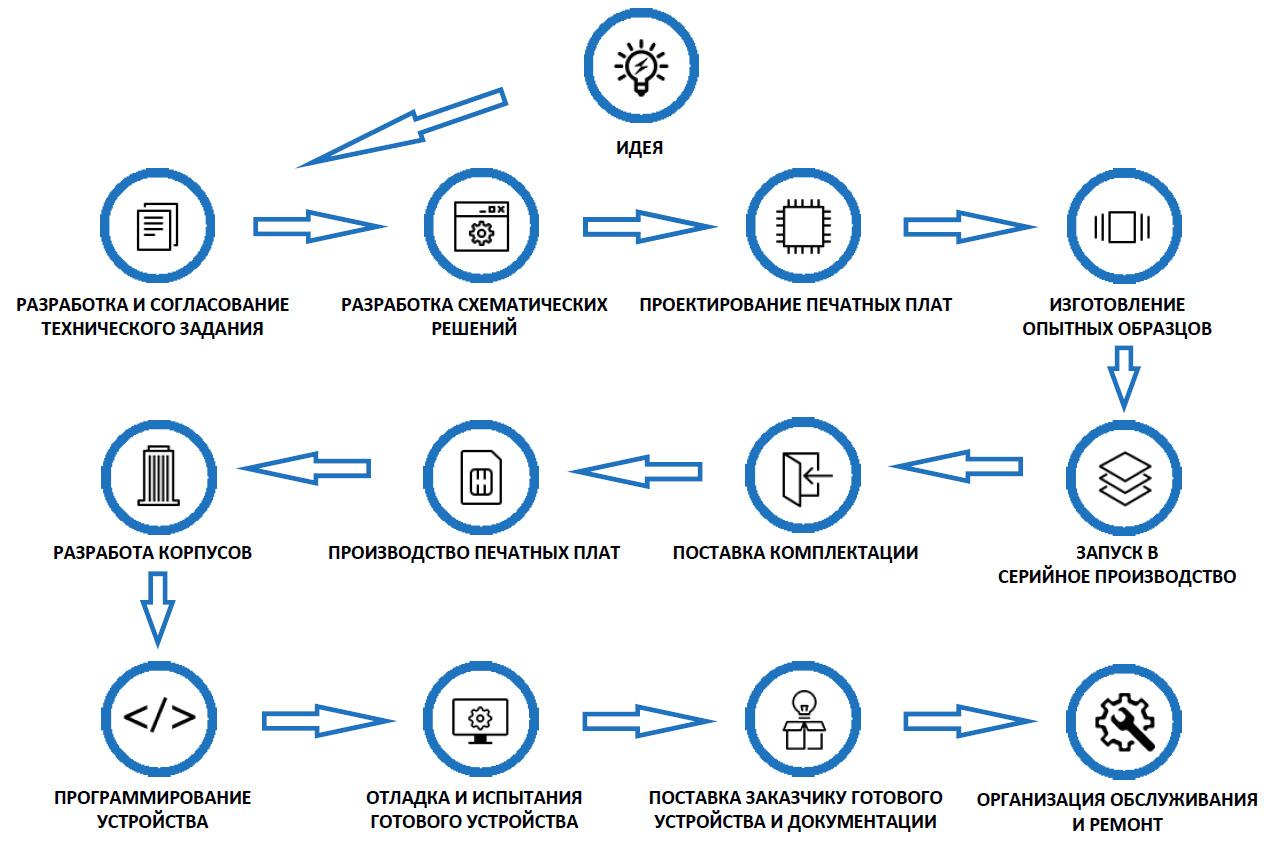 Этапы контрактного производства